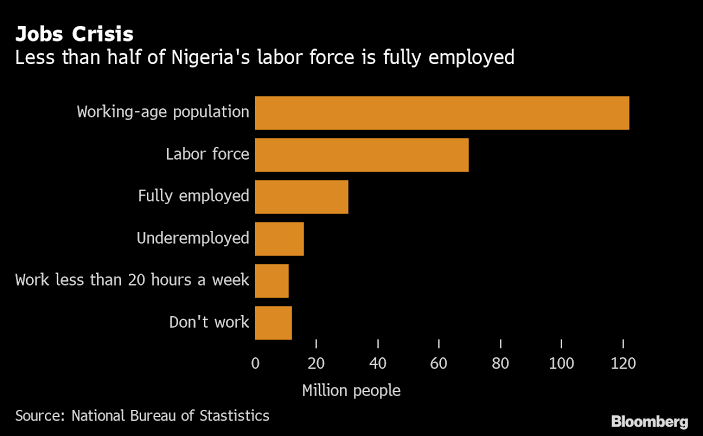 Nigeria Unemployment Rate Rises to 33%, Second Highest on Global List